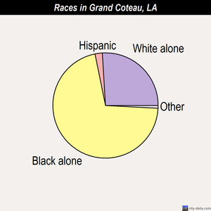 Grand Coteau races chart