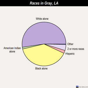 Gray races chart