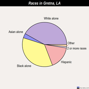 Gretna races chart