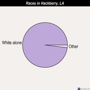 Hackberry races chart