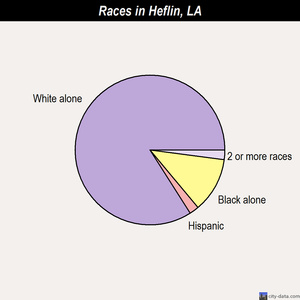 Heflin races chart
