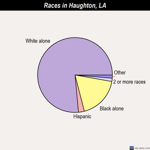 Haughton races chart