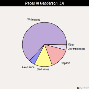 Henderson races chart