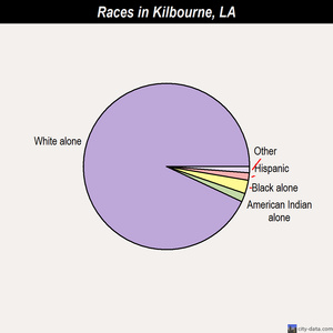 Kilbourne races chart
