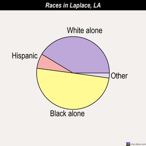 Laplace races chart