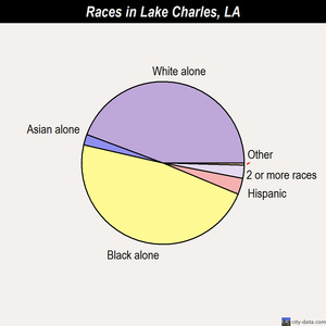 Lake Charles races chart