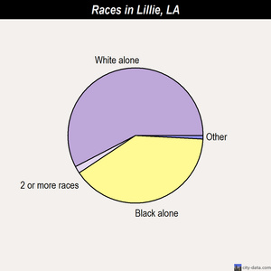 Lillie races chart