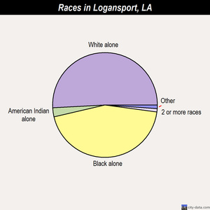 Logansport races chart