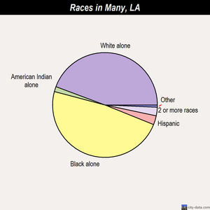 Many races chart