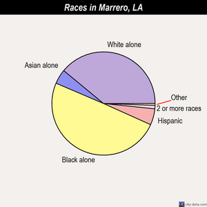 Marrero races chart