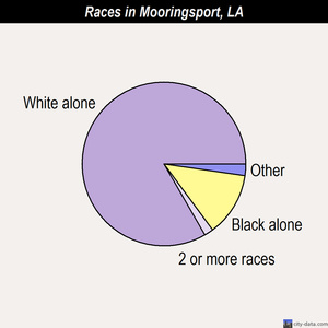 Mooringsport races chart