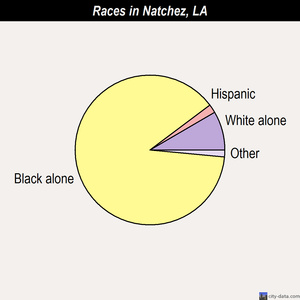 Natchez races chart