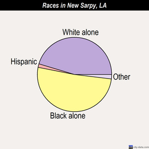New Sarpy races chart