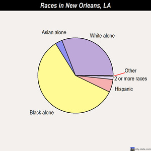 New Orleans races chart