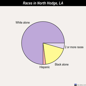 North Hodge races chart
