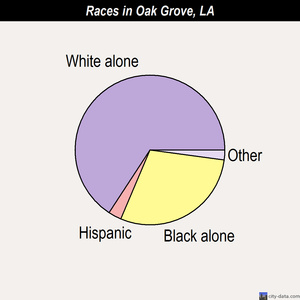 Oak Grove races chart