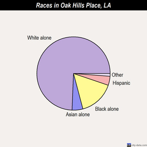 Oak Hills Place races chart