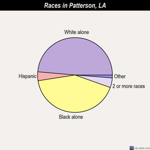 Patterson races chart