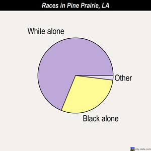 Pine Prairie races chart