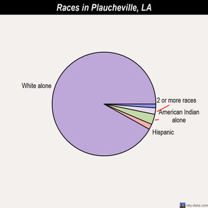 Plaucheville races chart