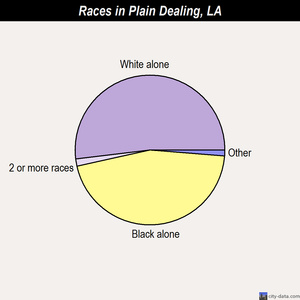 Plain Dealing races chart