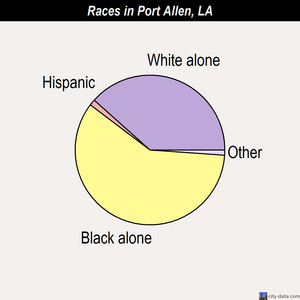 Port Allen races chart