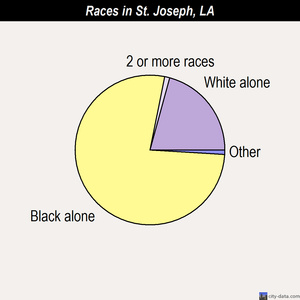 St. Joseph races chart