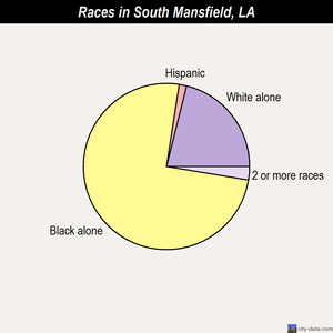 South Mansfield races chart