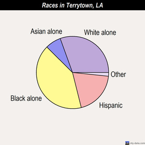 Terrytown races chart