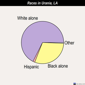 Urania races chart