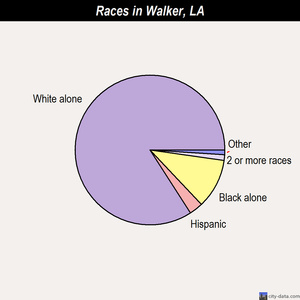 Walker races chart