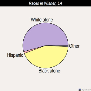 Wisner races chart