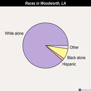 Woodworth races chart