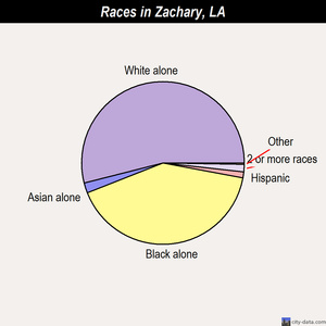 Zachary races chart