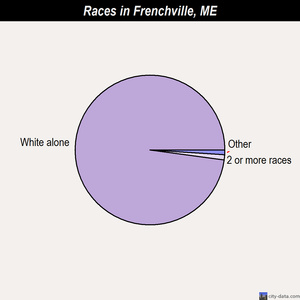 Frenchville races chart