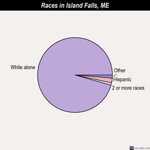 Island Falls races chart