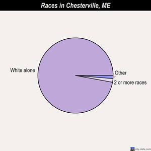Chesterville races chart