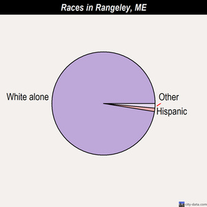 Rangeley races chart