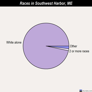 Southwest Harbor races chart