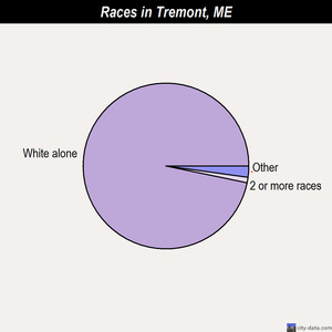 Tremont races chart