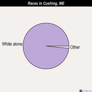 Cushing races chart