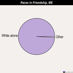 Friendship races chart