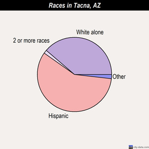 Tacna races chart