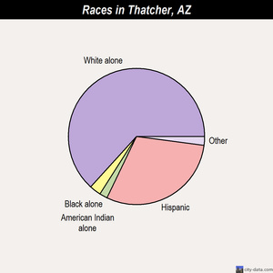 Thatcher races chart