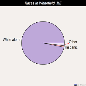 Whitefield races chart