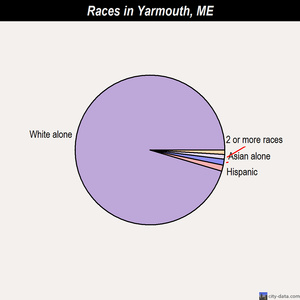 Yarmouth races chart