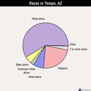 Tempe races chart