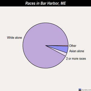 Bar Harbor races chart