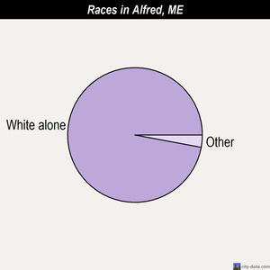 Alfred races chart
