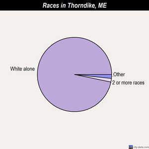 Thorndike races chart